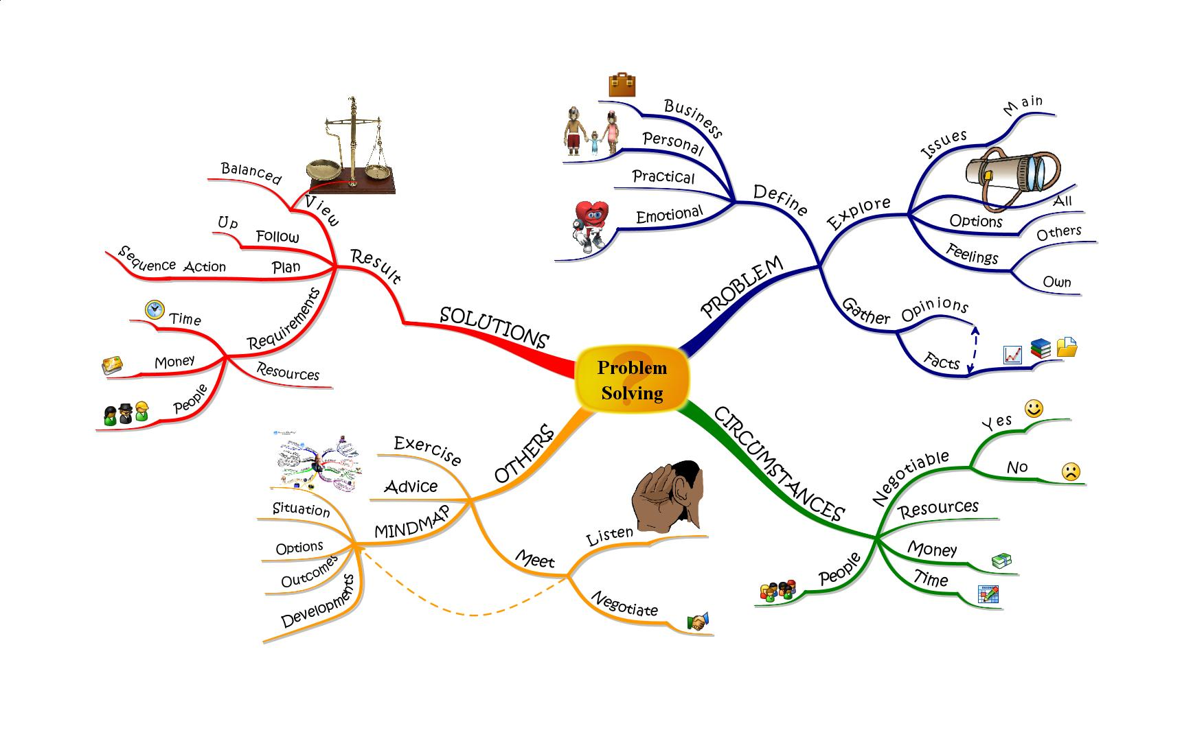Boost Your Creative Ability With Mind Maps